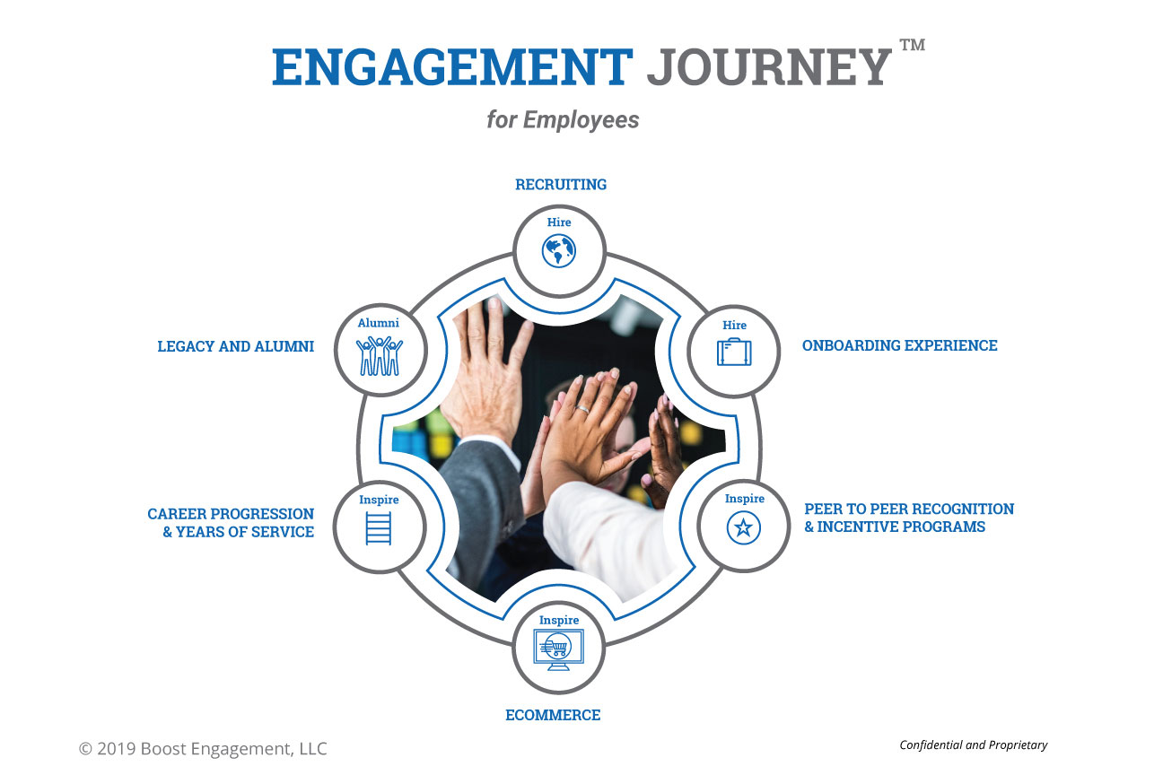 engagement journey